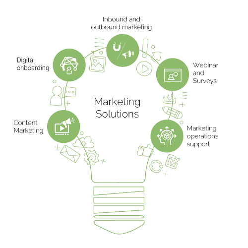 Businessmojos marketing solutions