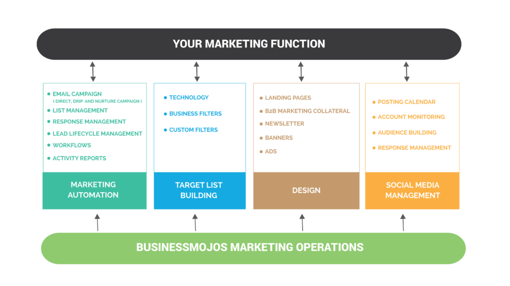 B2B tech marketing operations support